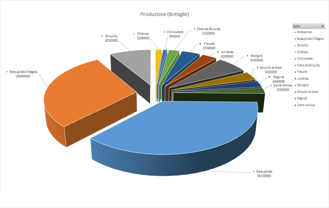 Beaujolais Produzione bottiglie dati 2016