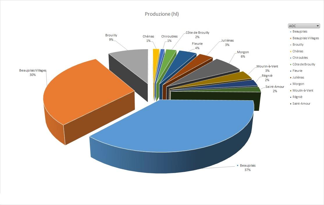 Beaujolais Produzione hl dati 2016